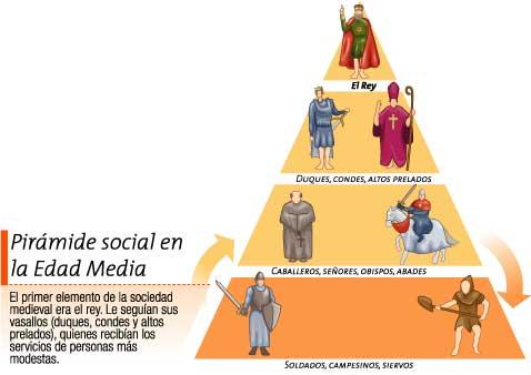 sociedad-feudal